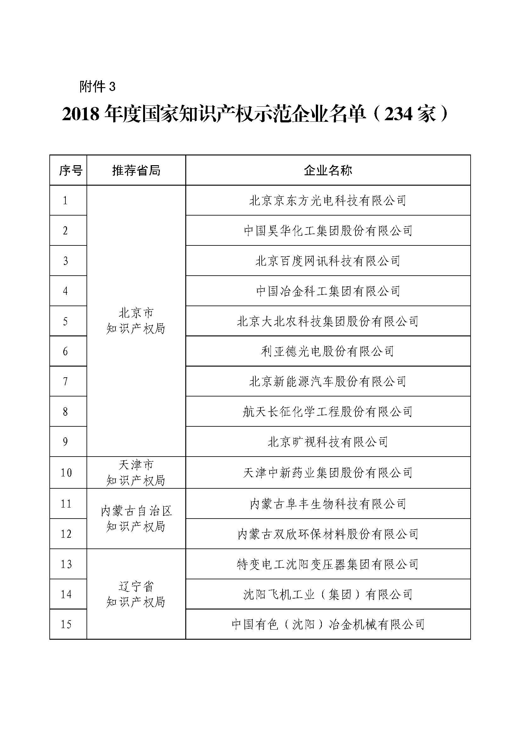 2018年度国家知识产权示范企业名单_页面_01.jpg