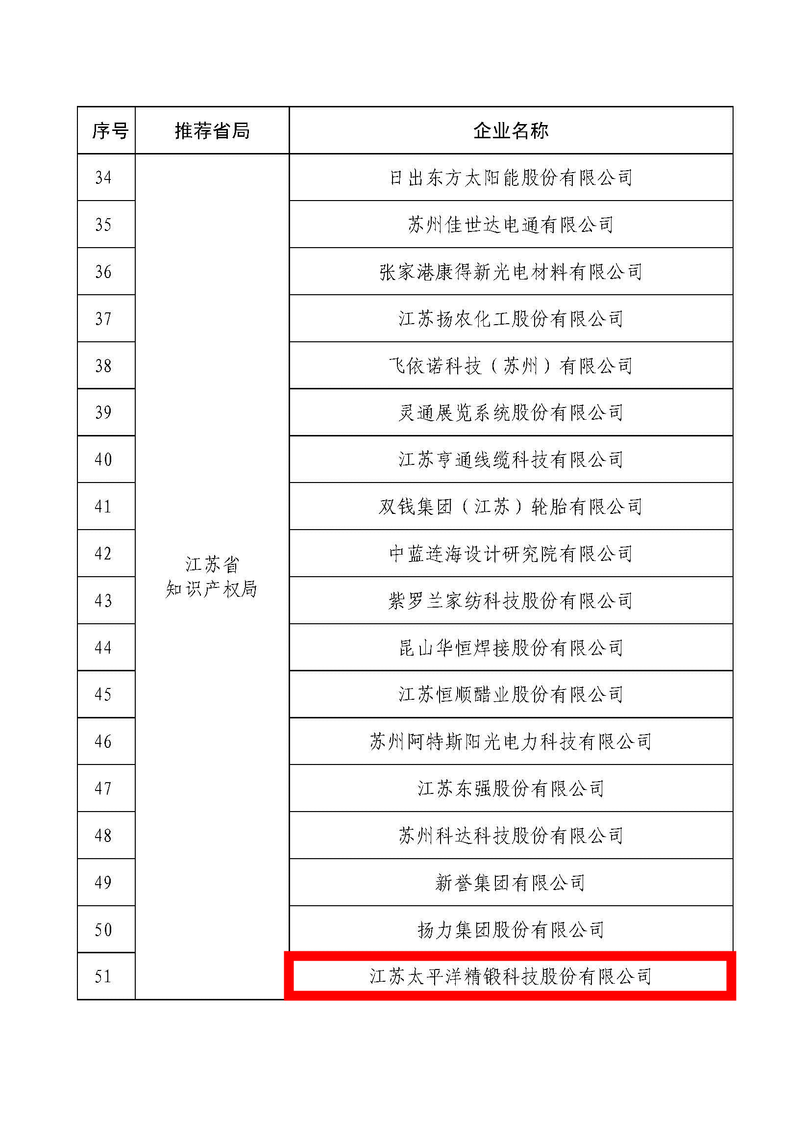 2018年度国家知识产权示范企业名单_页面_03_副本.jpg